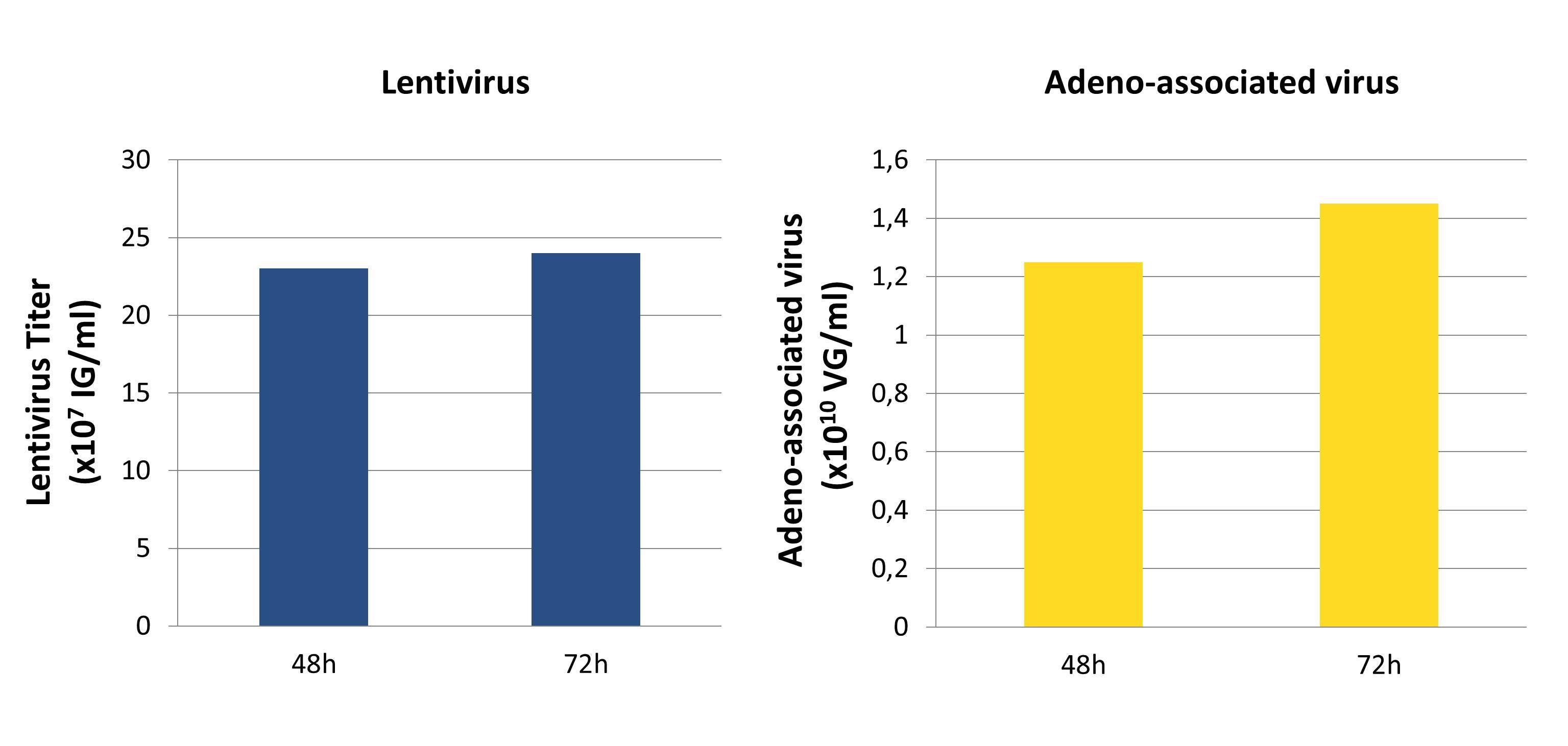 PEIpro - Lentivirus and AAV production