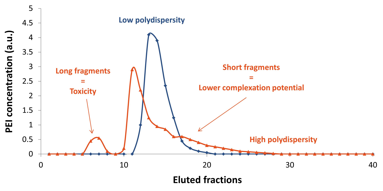 PEI - Polydispersity