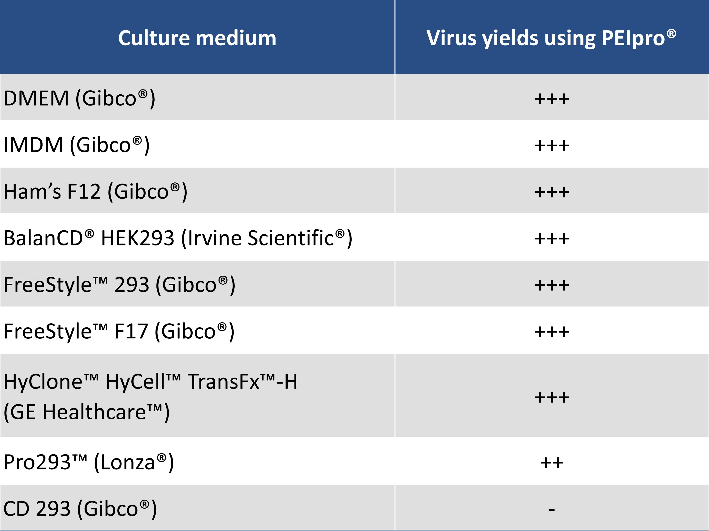 PEI - Virus yields compared with different culture media