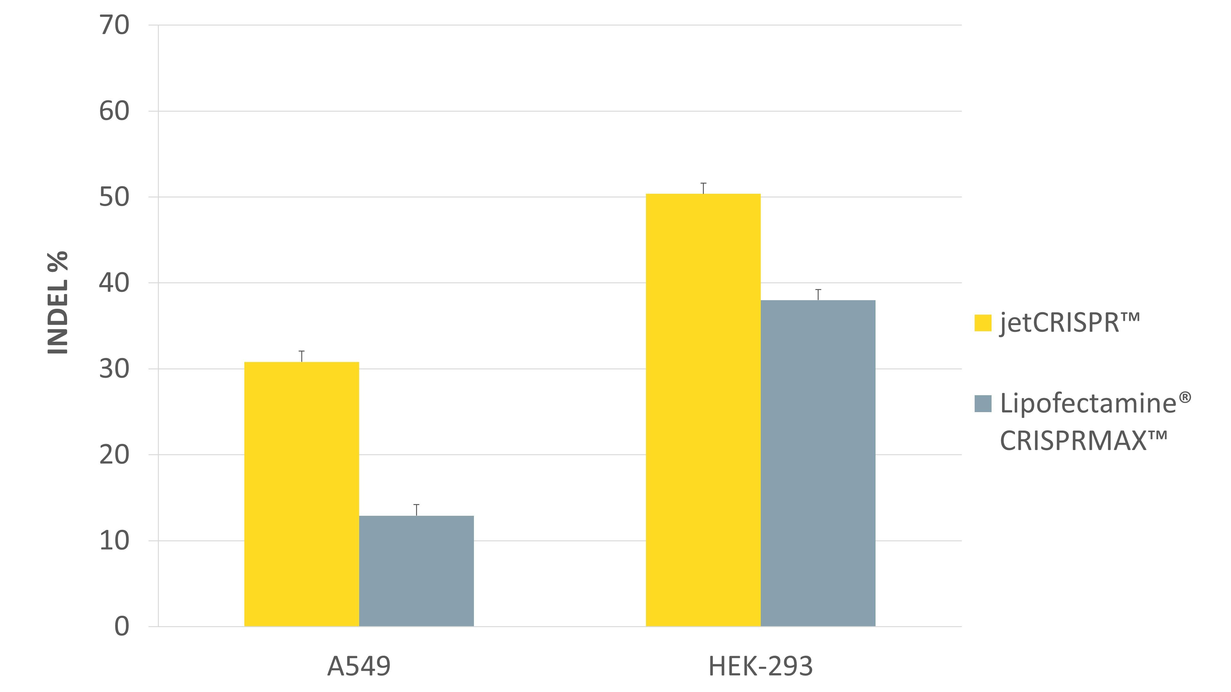 jetCRISPR - Comparison of genome editing efficiency