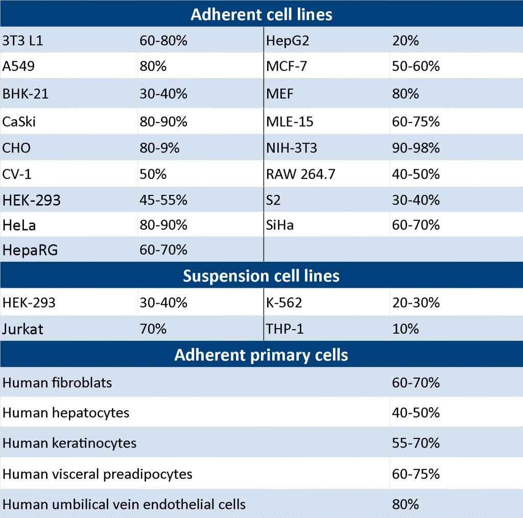 PULSin - Table cell efficiency