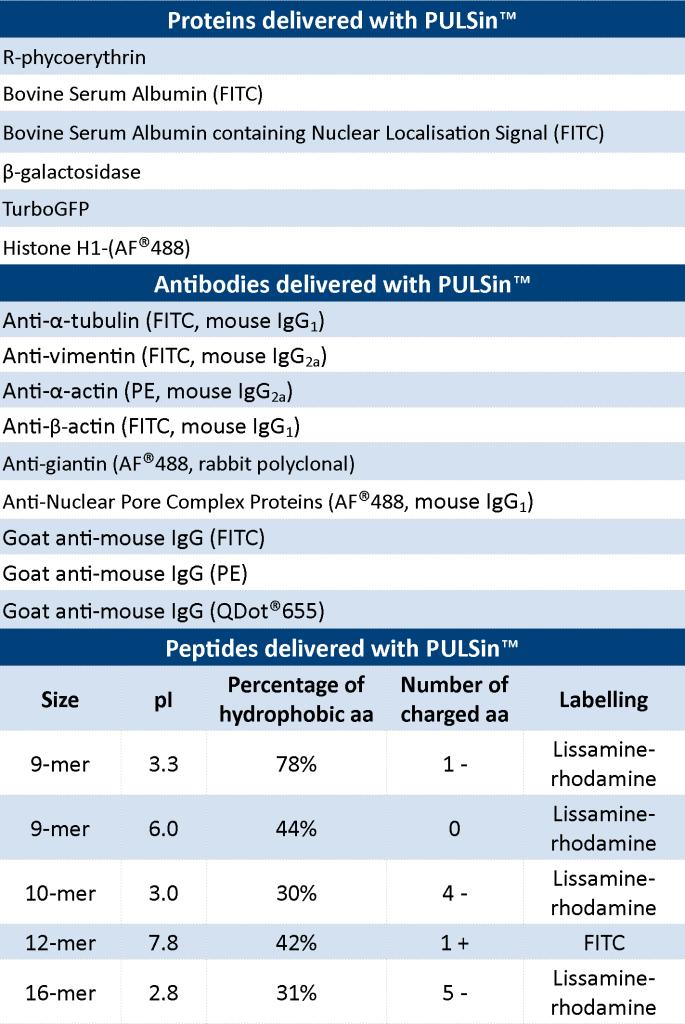 PULSin - Table