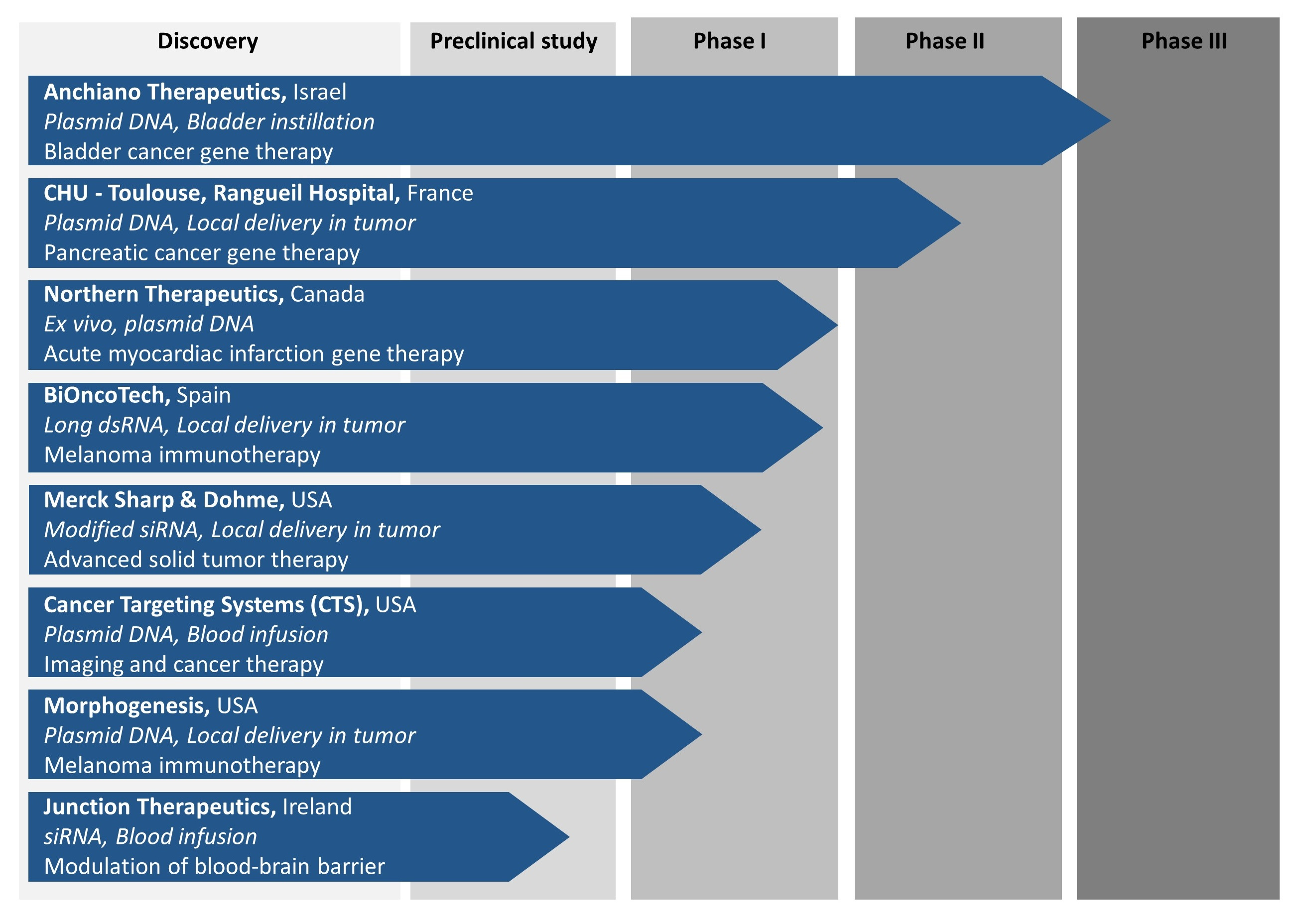 Fig.1: Clinical pipeline of ongoing preclinical and clinical trials using in vivo-jetPEI®