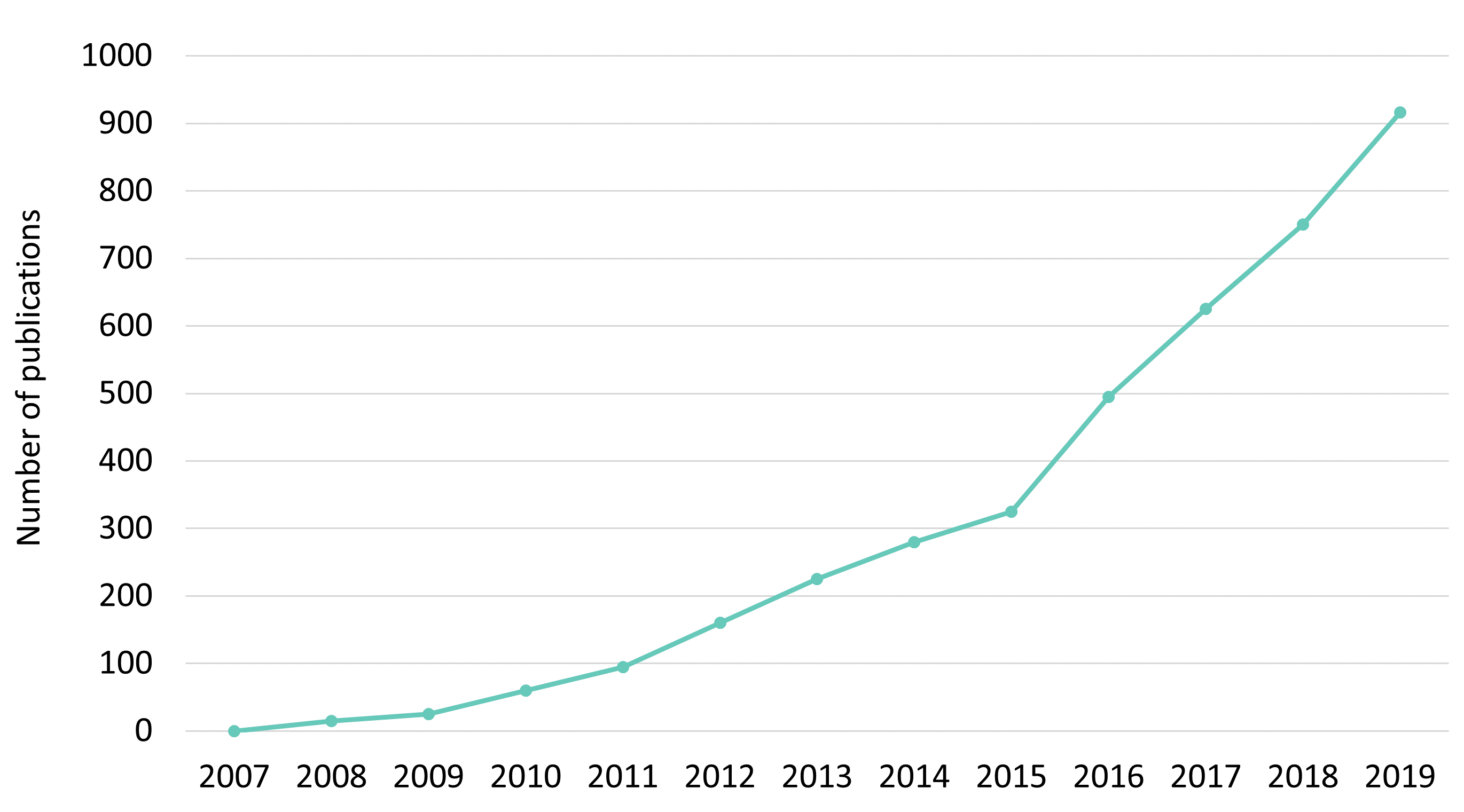 INTERFERin - Number of publication