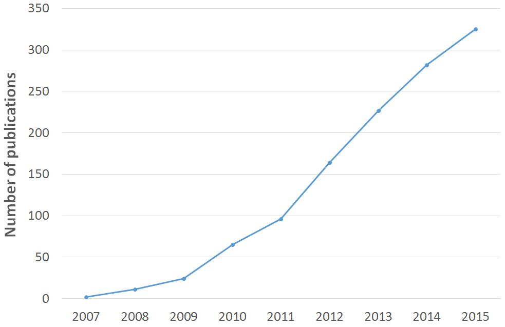INTERFERin - Number of publications