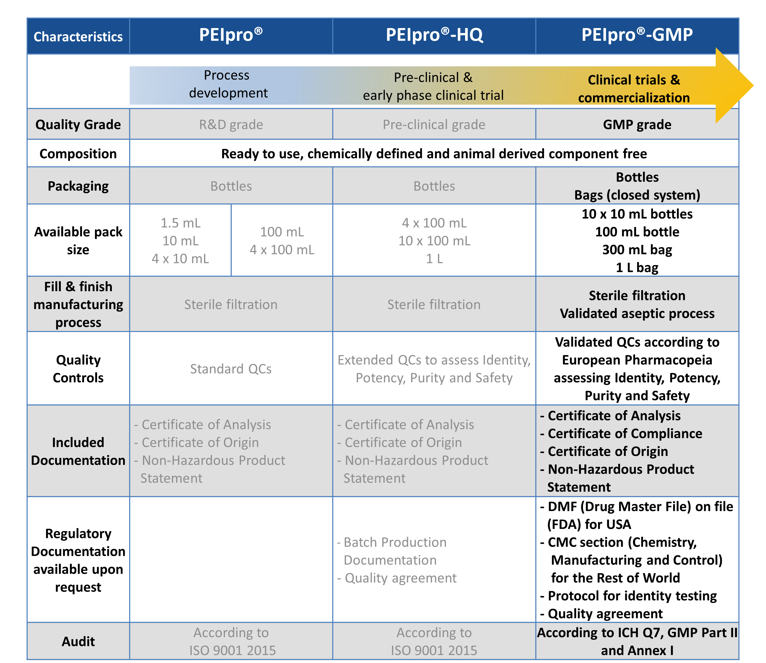 PEIpro-GMP - PEIpro range comparison table