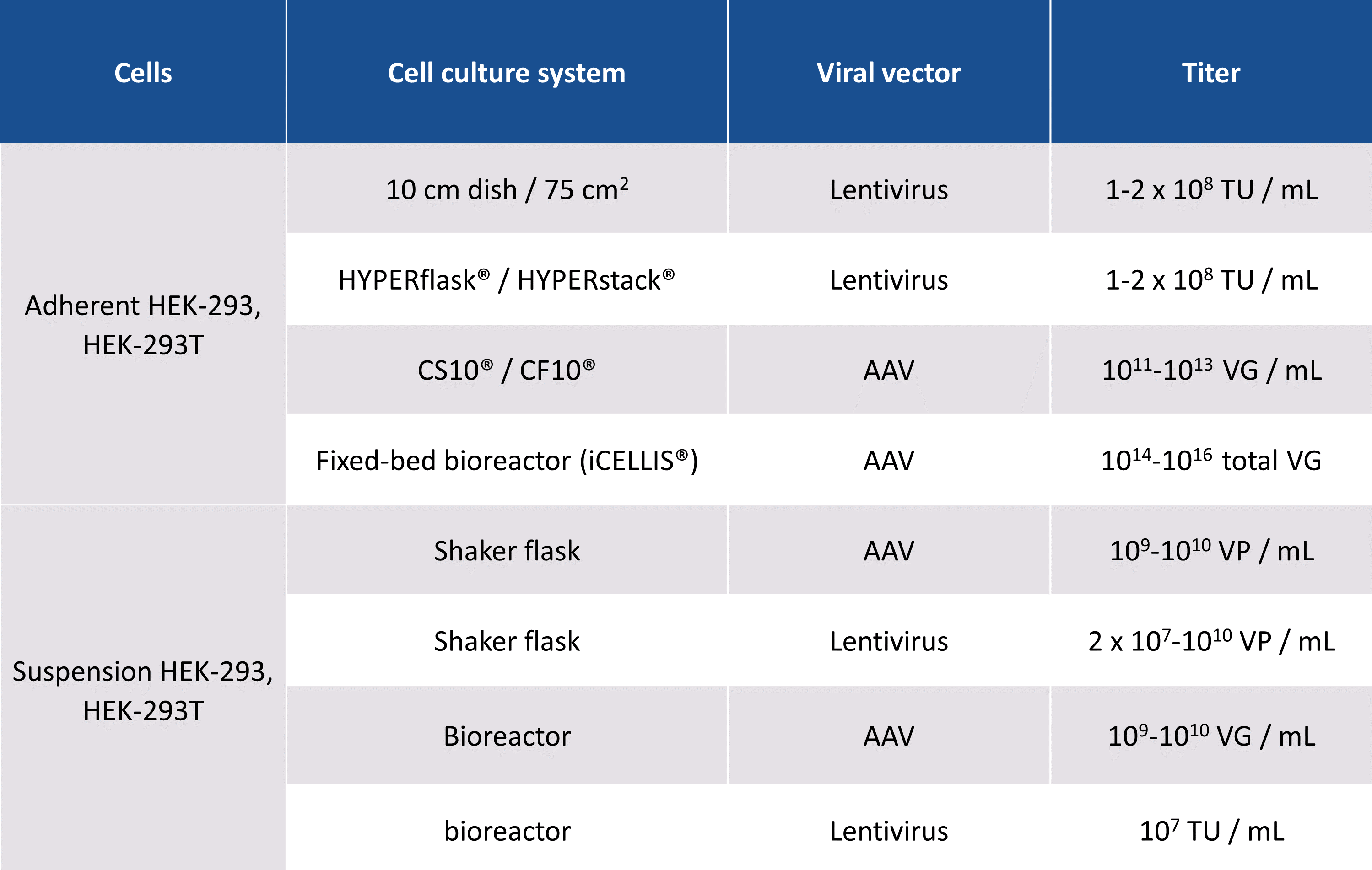 PEIpro - Viral titers in various cell culture systems