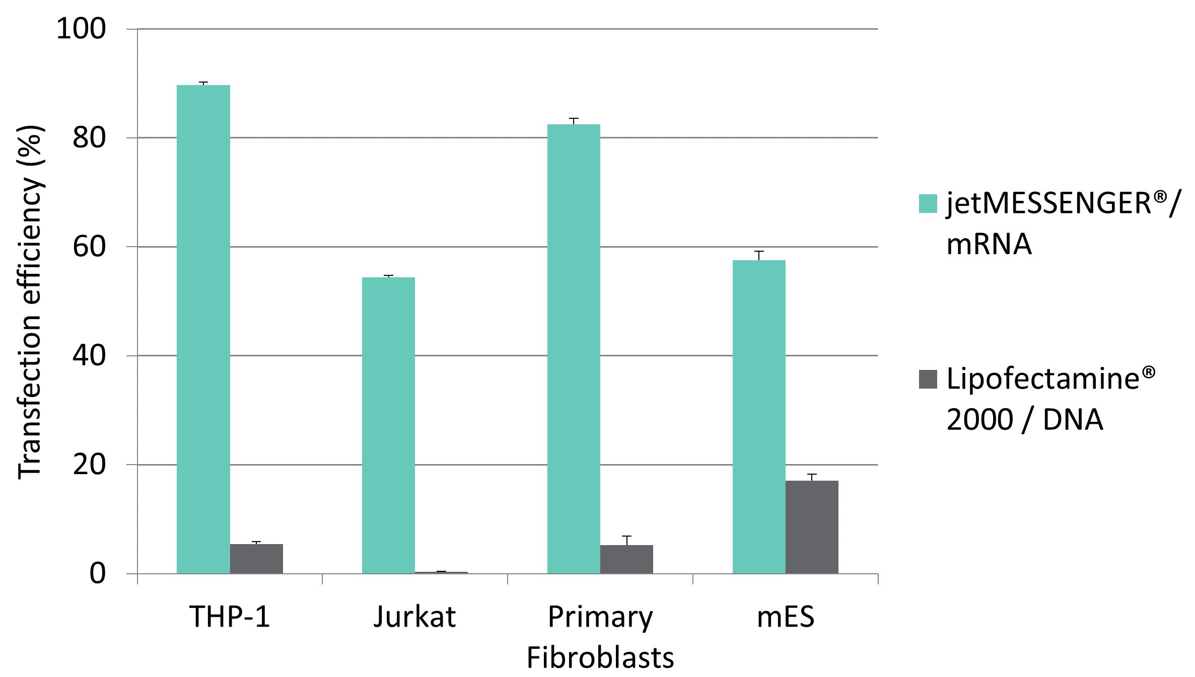 jetMESSENGER - mRNA - DNA comparison