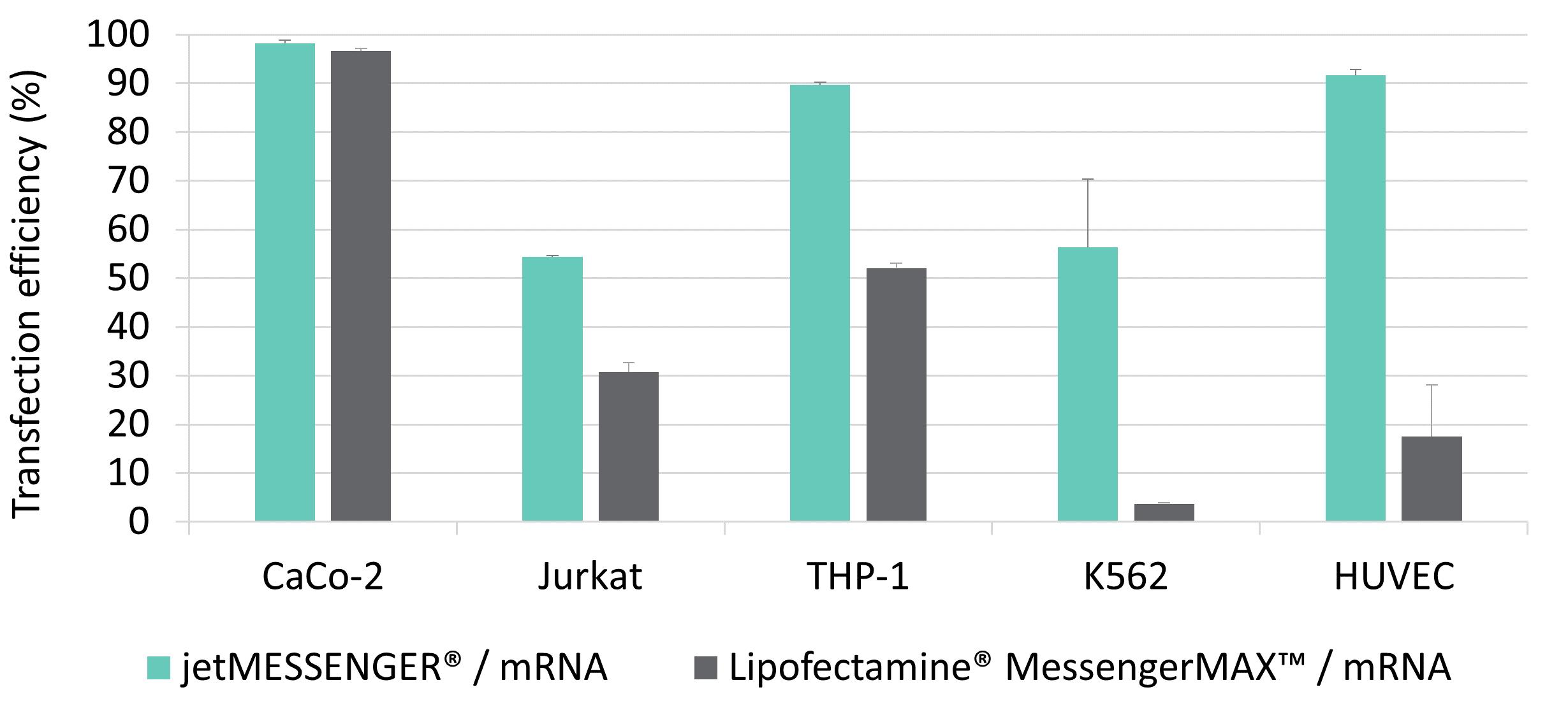 jetMESSENGER - mRNA comparison competitors