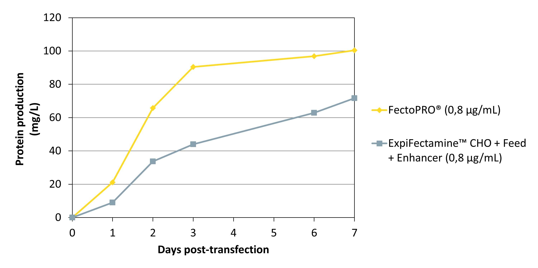FectoPRO - Expifectamine CHO