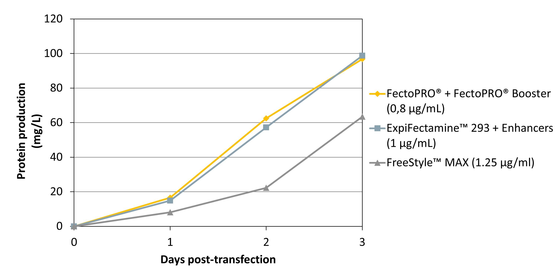 FectoPRO - Expifectamine 293