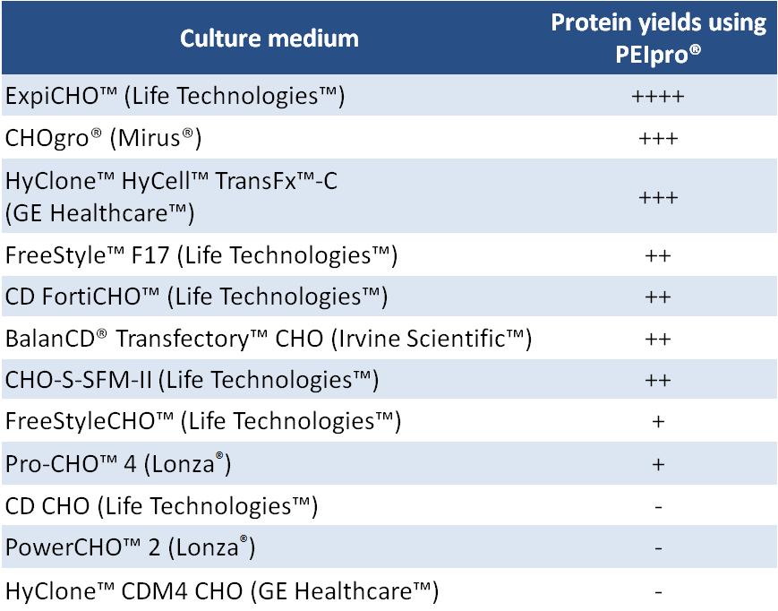 PEIpro - Table compatible media CHO