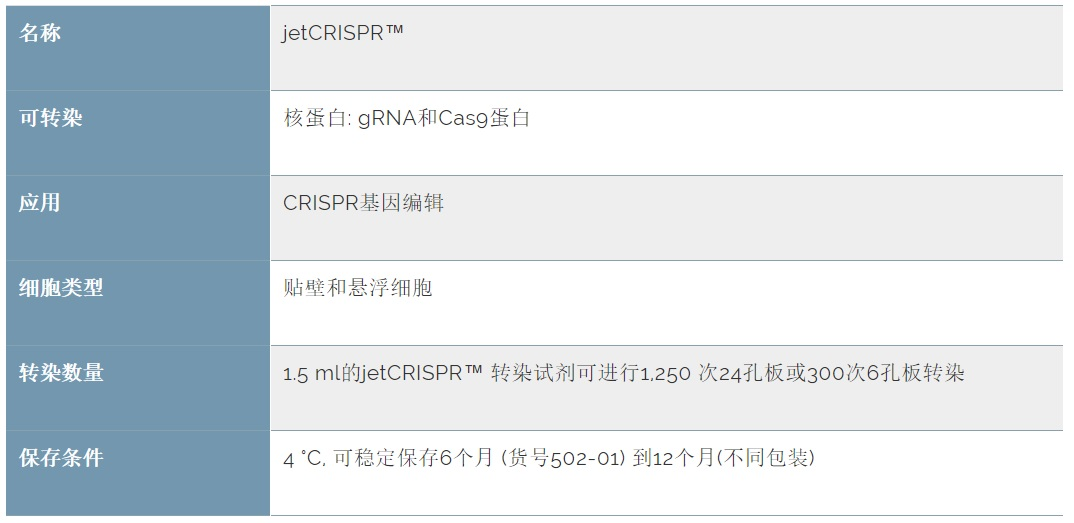 jetCRISPR Specifications Chinese