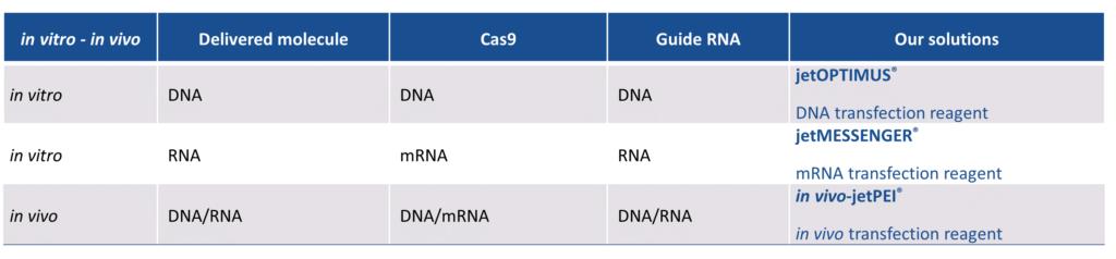 jetCRISPR - Table CRISPR reagents