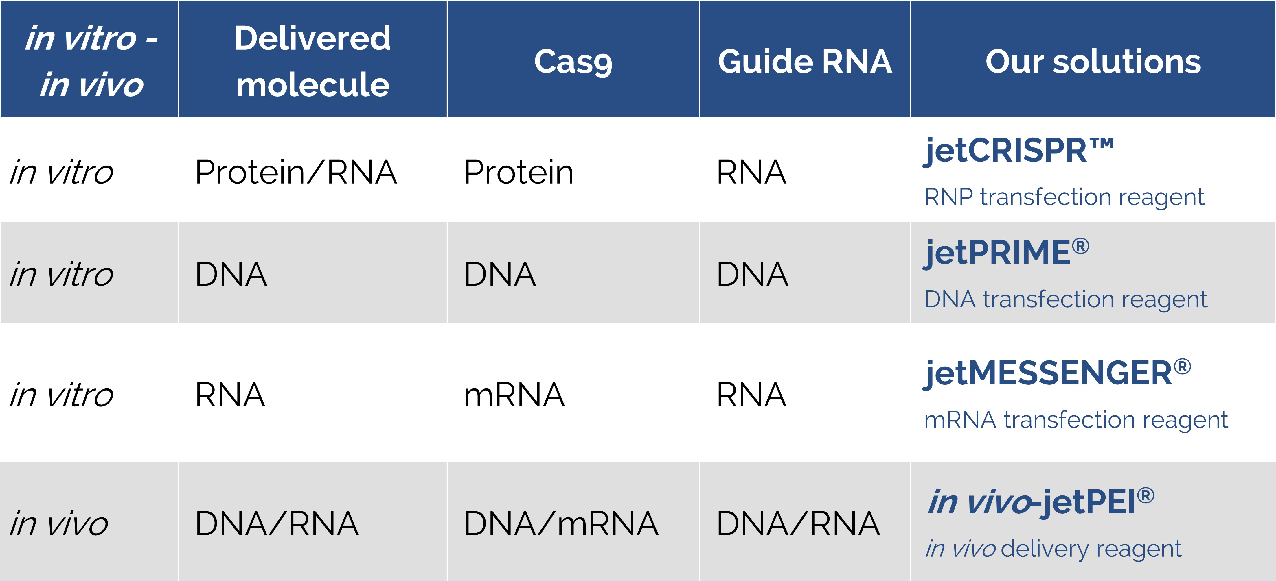 Polyplus-transfection - Table CRISPR reagents