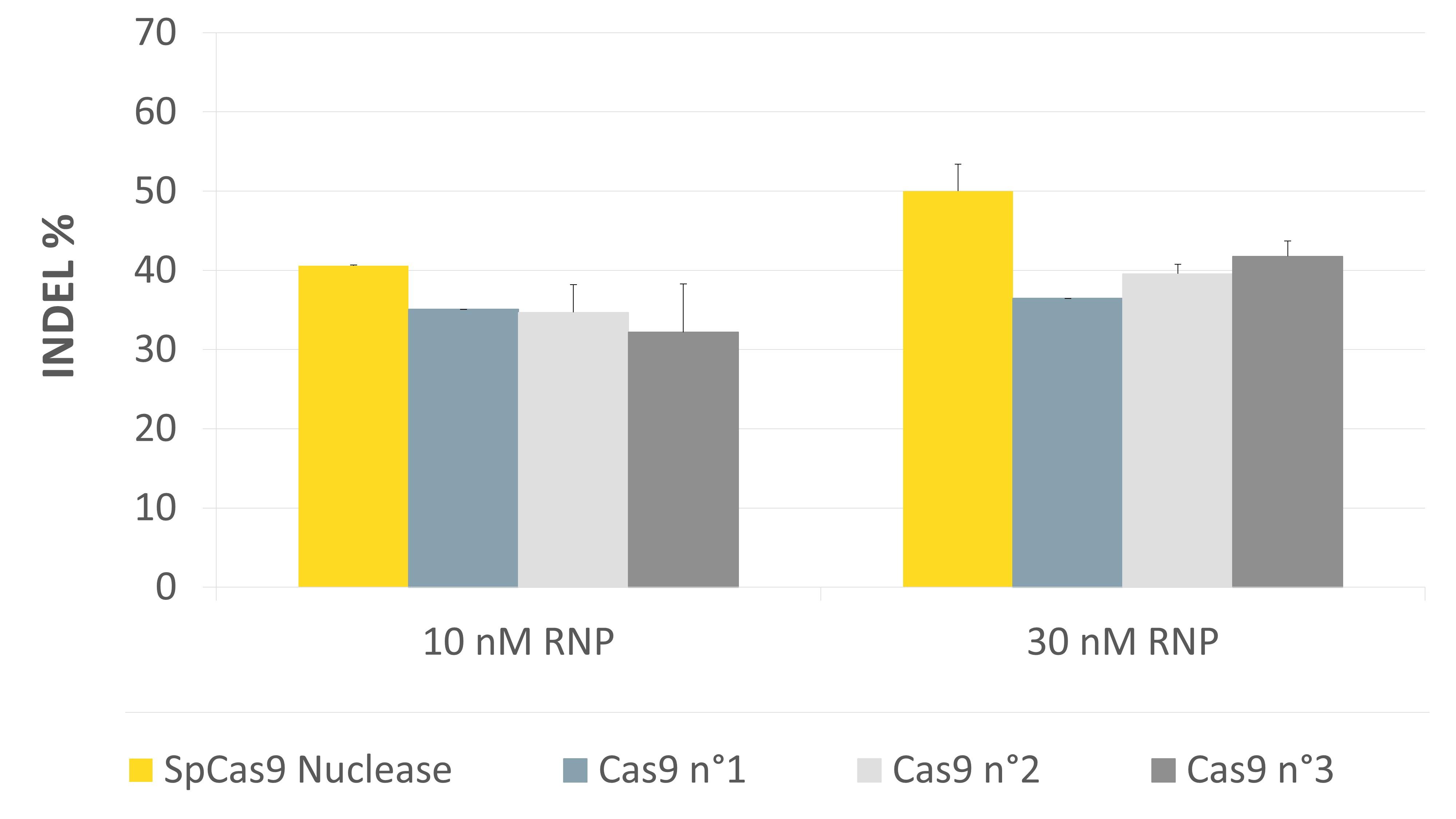 jetCRISPR SpCas9 Nuclease -