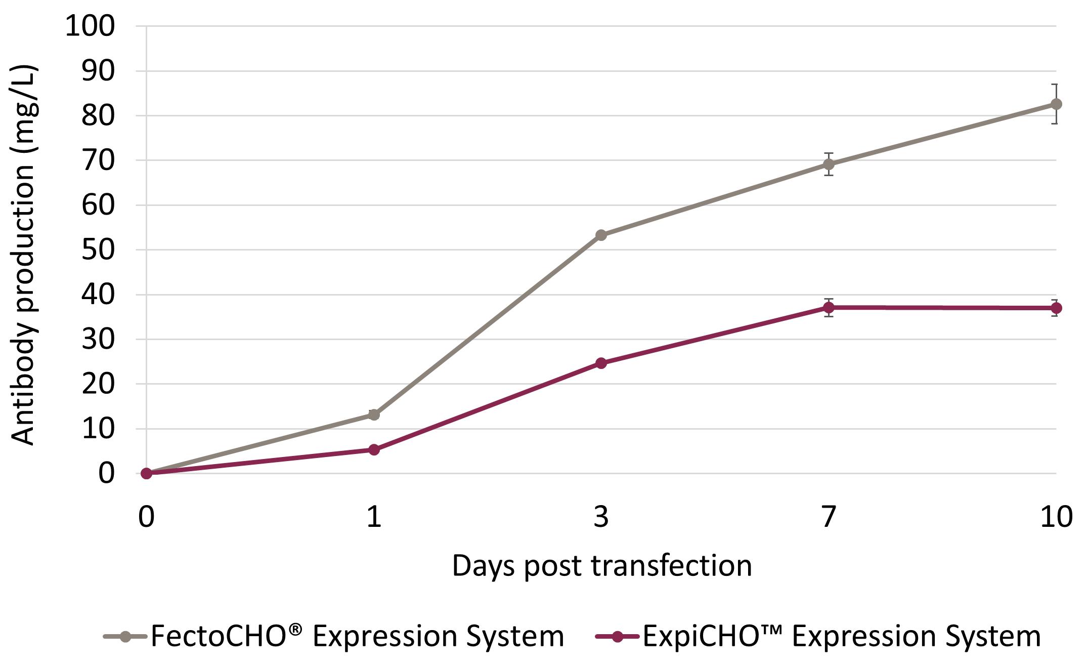 FectoCHO Expression System vs ExpiCHO system