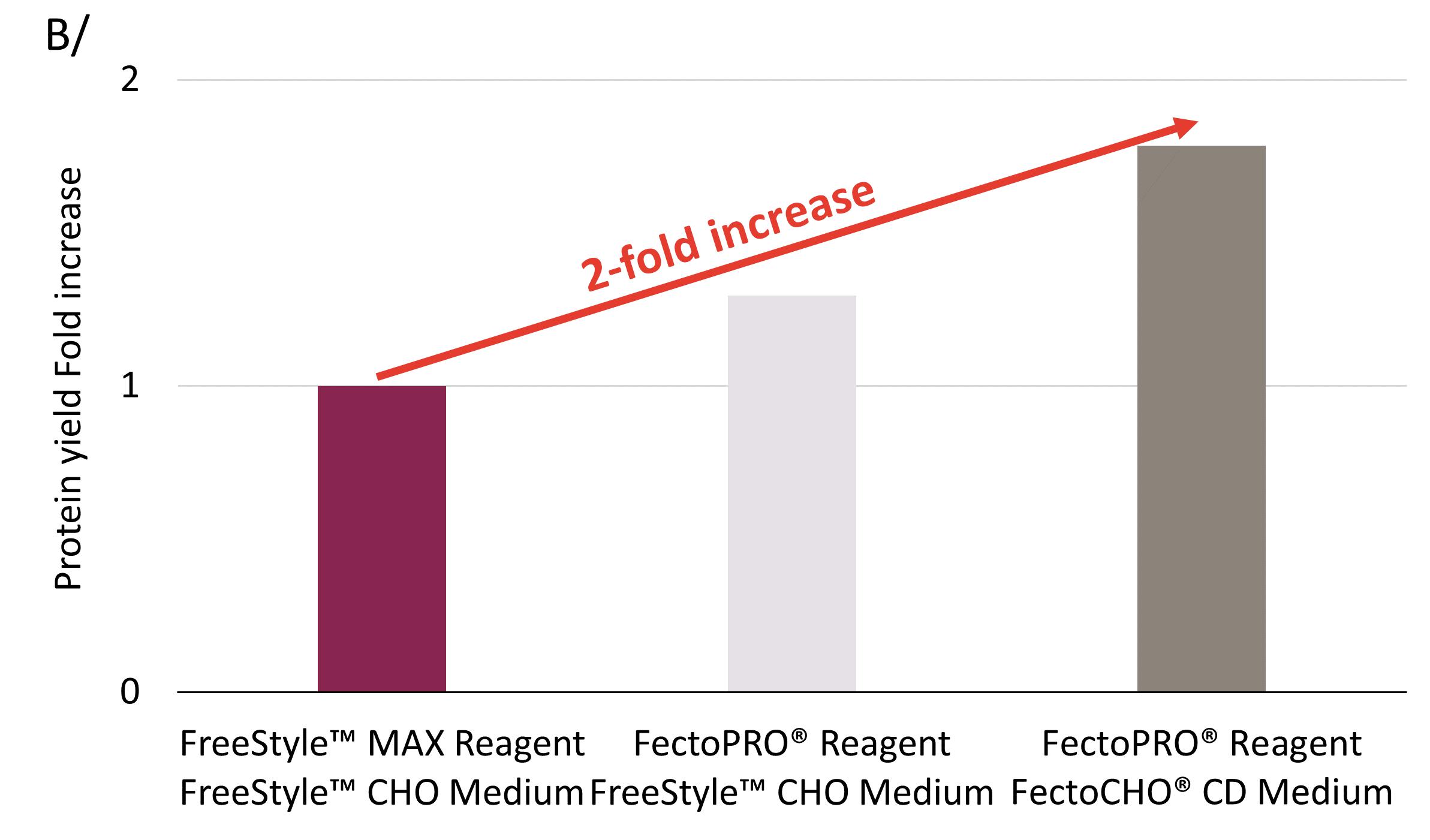 FectoCHO - Fold increase CHO-S 2020