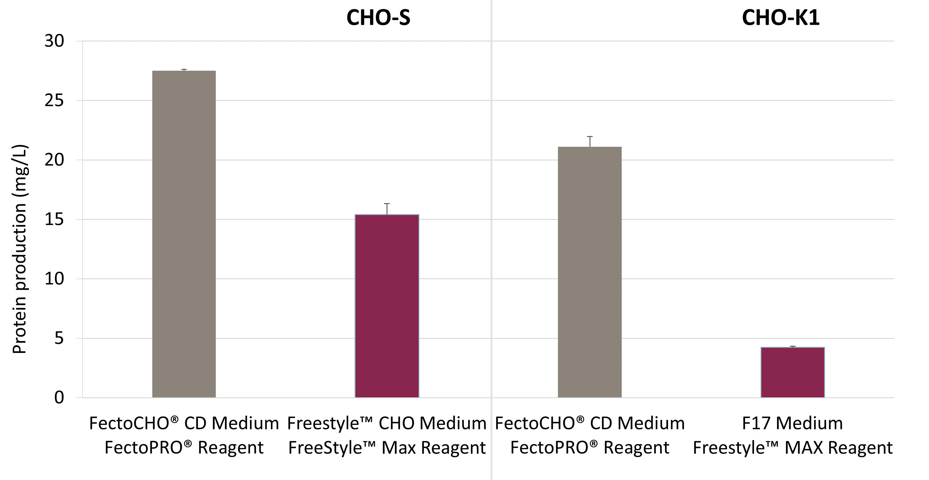 FectoCHO Expression System - High protein yields