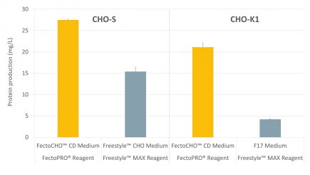 Fig 1. FectoCHO Expression System - High protein yields - Polyplus-transfection