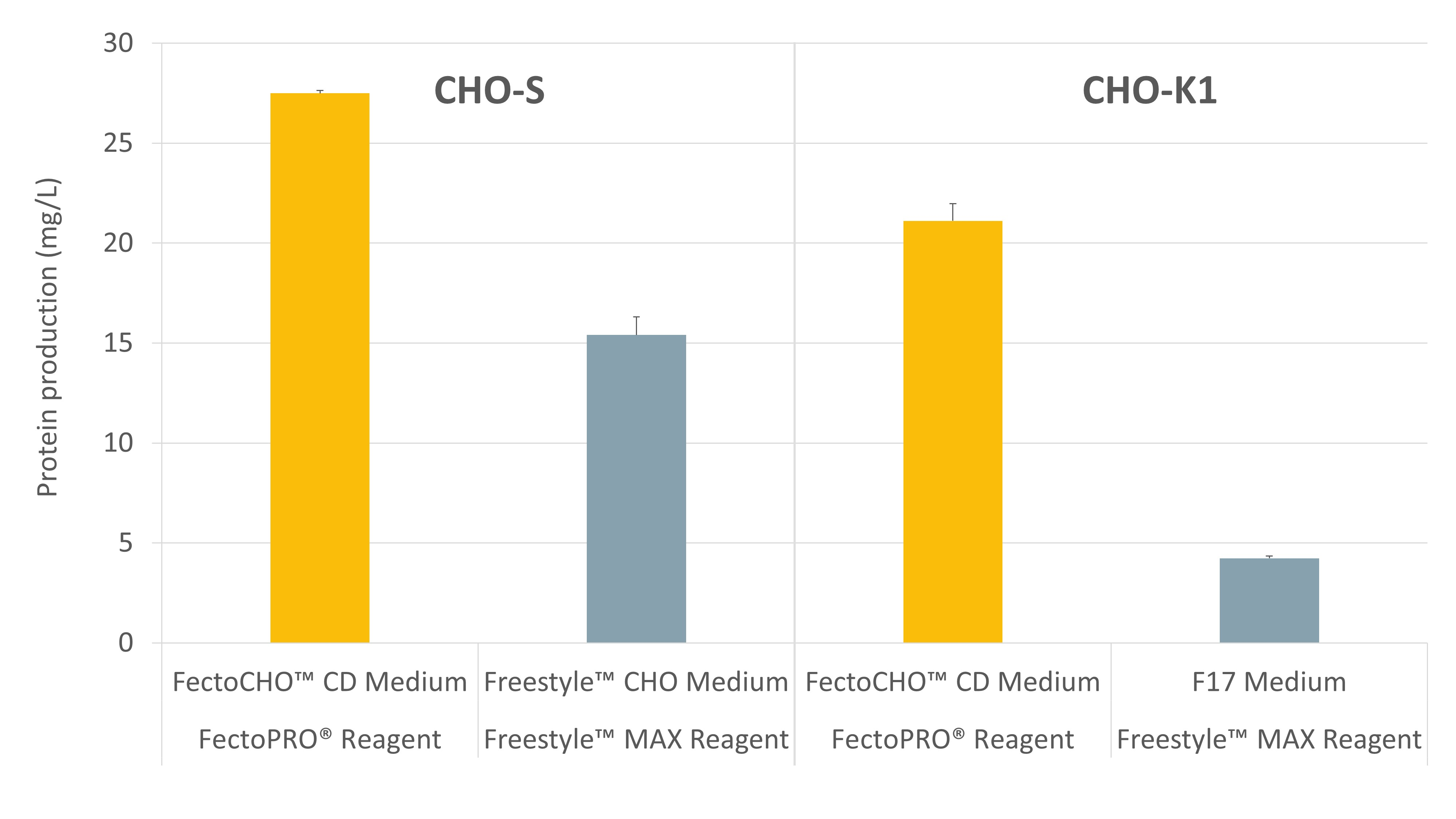 Fig 1. FectoCHO Expression System - High protein yields