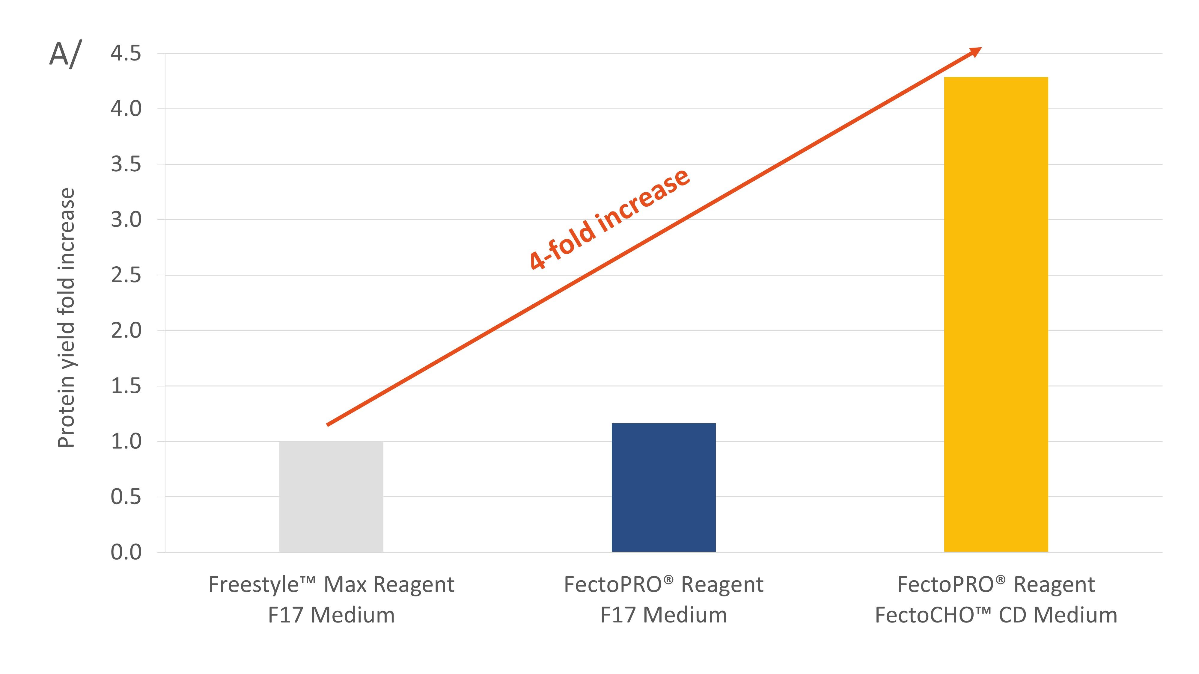 Fig 2. FectoCHO Expression System - CHO-K1