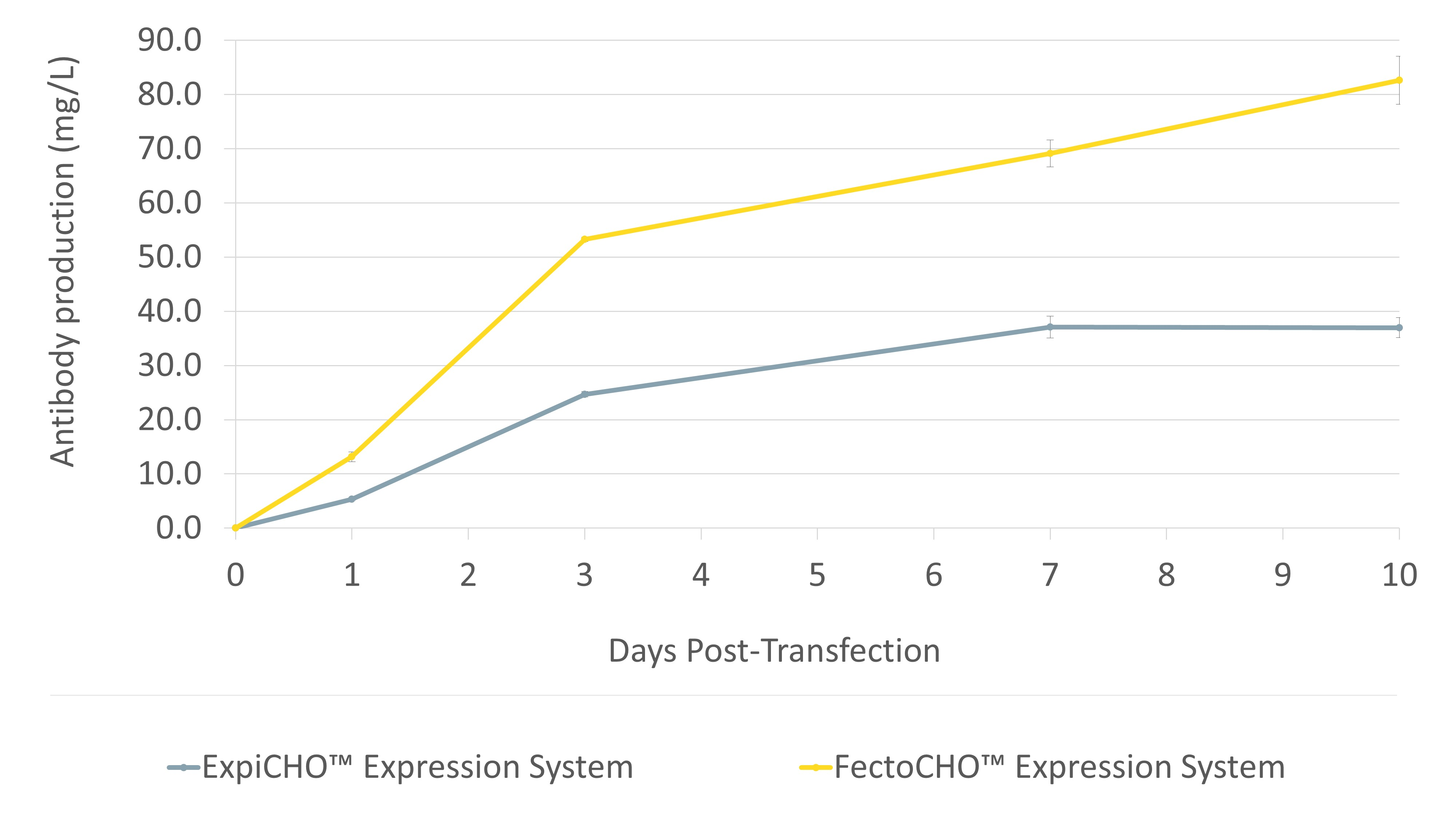 Fig 3. FectoCHO Expression System vs ExpiCHO system - Polyplus-transfection