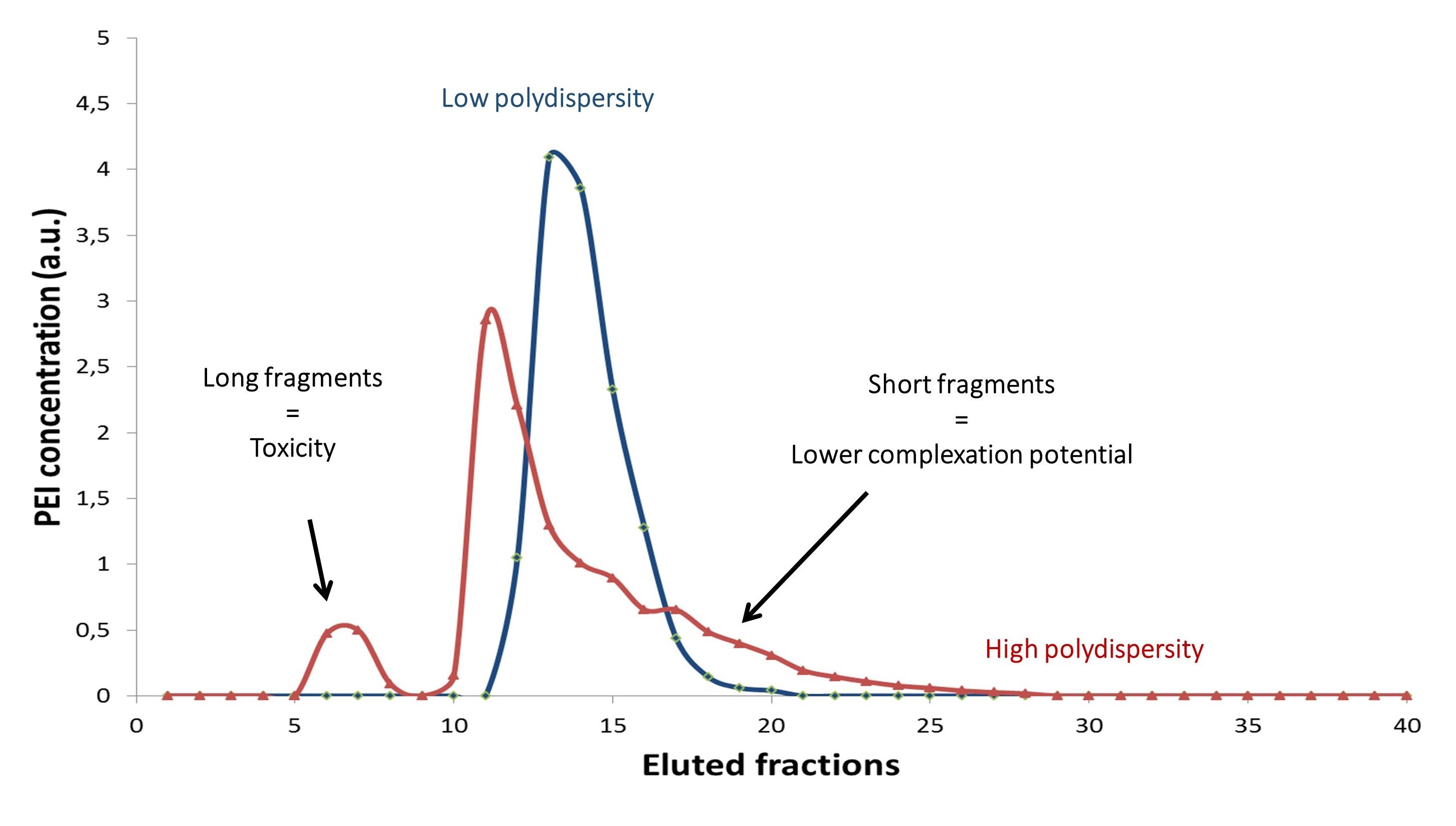 PEIpro-HQ - Polydiversity (002)