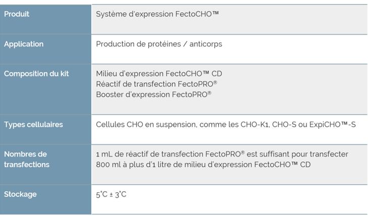 FectoCHO vFR - Résumé