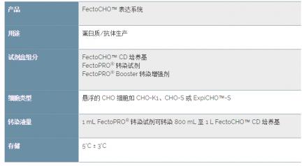 FectoCHO - Polyplus transfection