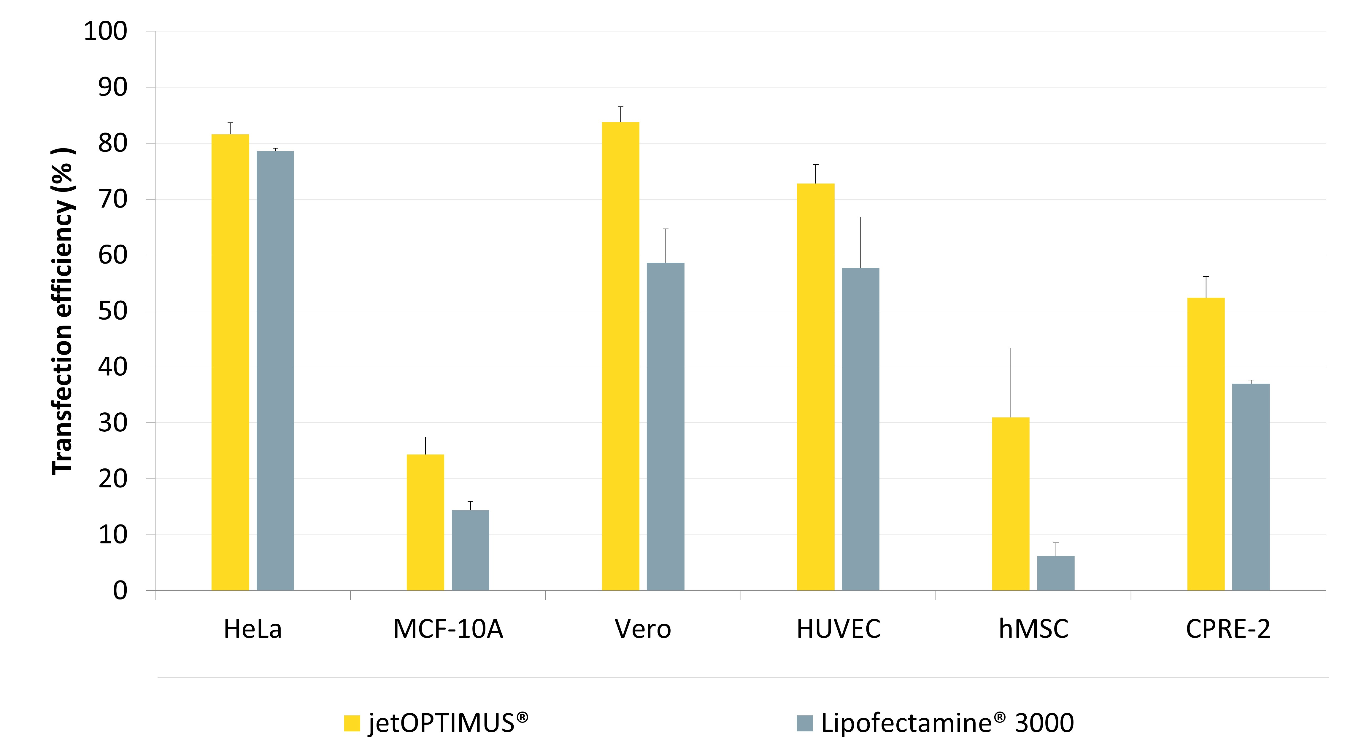 jetOPTIMUS - Maximal transfection efficiency