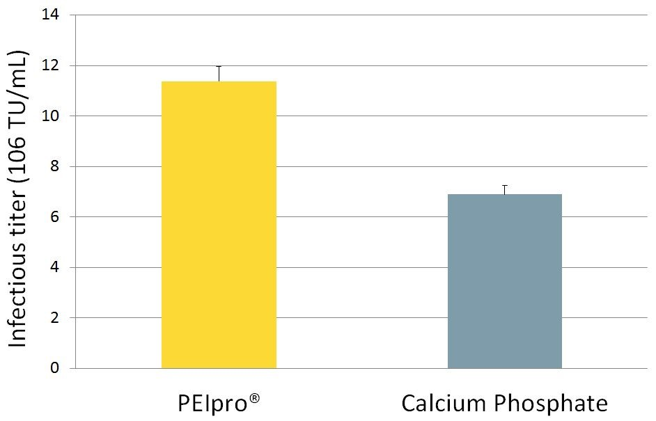 PEIpro<sup>®</sup> gives higher virus yields in comparison to CaPO4-based chemical transfection