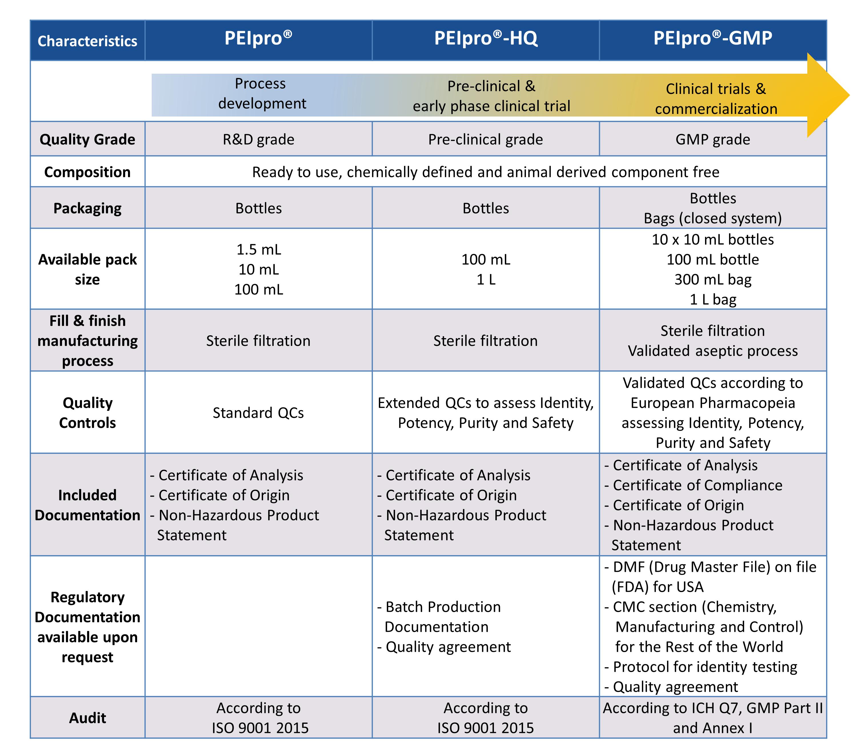 PEIpro range comparison table