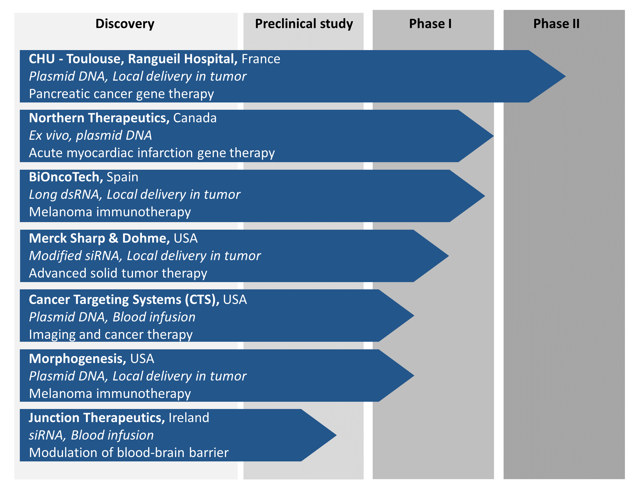 in vivo-jetPEI - Clinical trial pipeline 2020