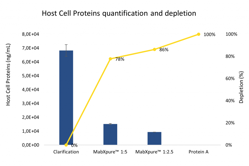 Figure 3: MabXpure™ resin has proven to be very effective in depleting Host Cell Proteins in clarified samples. HCP quantification was performed using a CHO HCP ELISA kit (Cygnus™ Technologies) at 450 nm using Bio-Tek EL800™ plate reader.