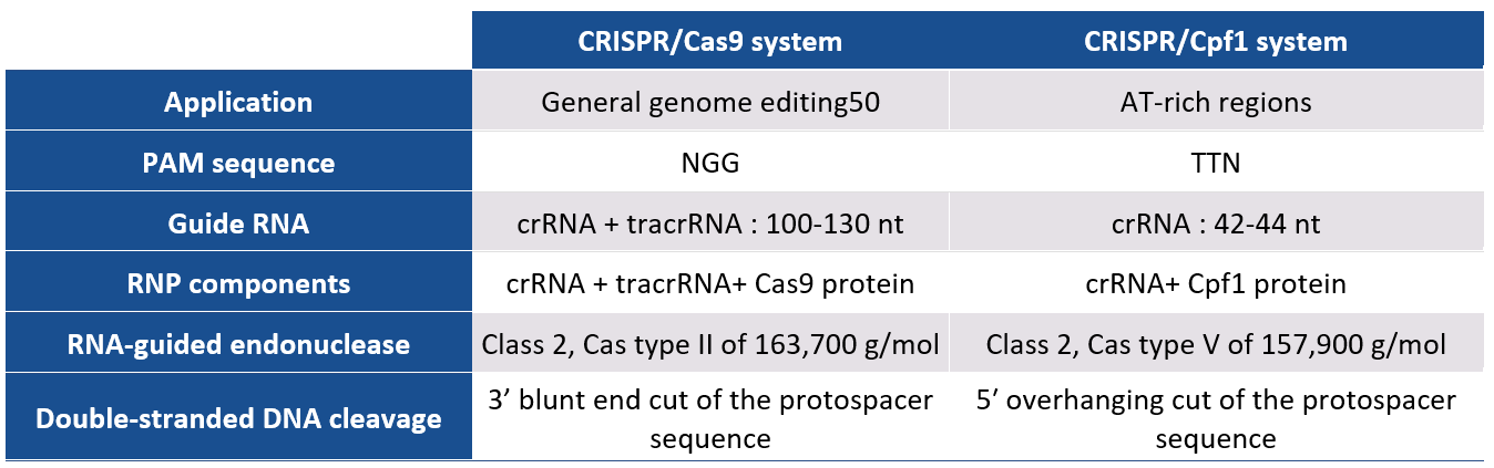 jetCRISPR - comparison of CRISPR/Cas9 and CRISPR/Cpf1 systems