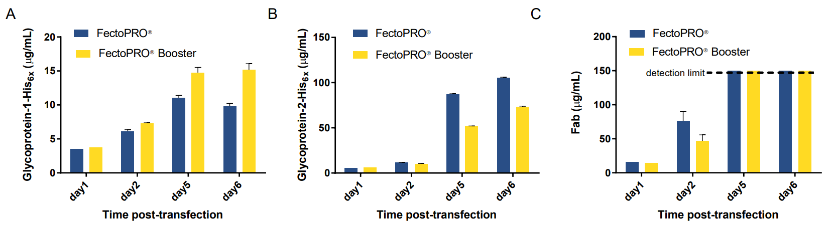 FectoPRO Booster transfection