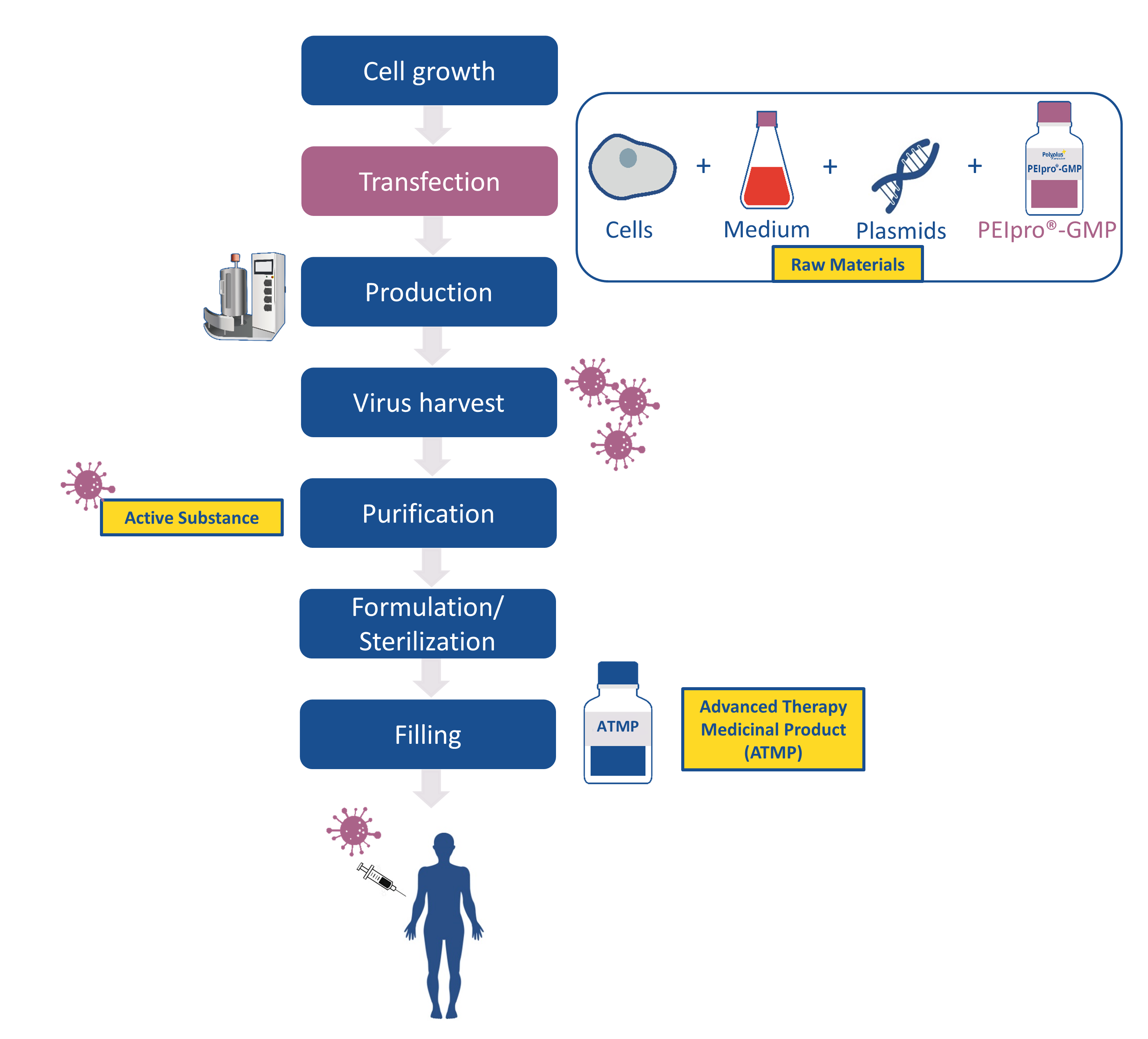 PEIpro residual test steps