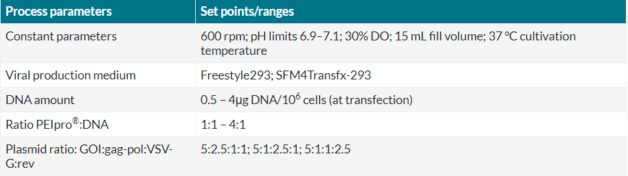 Table 2 Cultivation and transfection conditions of experiment 2 in Ambr® 15.