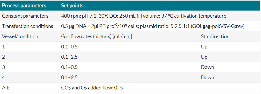 Table 3 Gas flow rates and stir directions of experiment 3 (Ambr® 250 Modular).